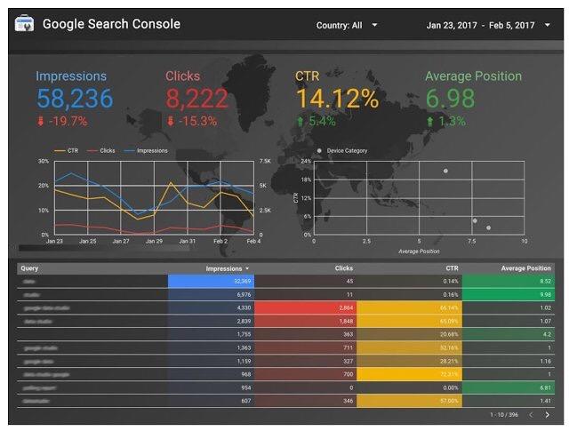 Imagem do Search Console para acompanhamento das posições de SEO